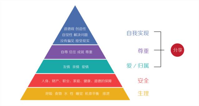 一个老男人的感悟:广州淘宝运营中会遇到的四类用户