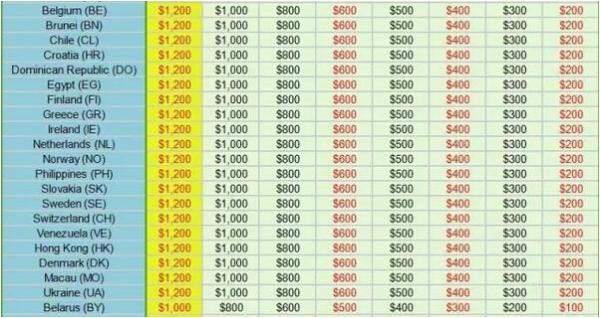APP推广人必看!全球刷榜价格表单