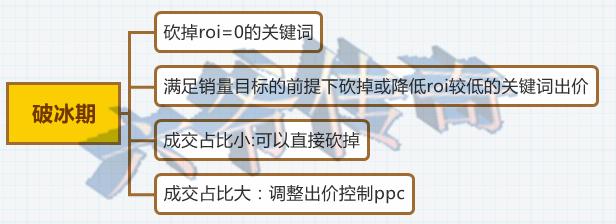 直通车优化三部曲【下篇】,哪里不会点哪里!!!